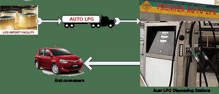 AutoLPG_opertions_diag