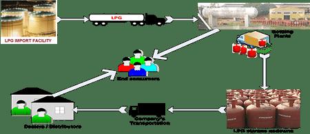 LPG_opertions_diag